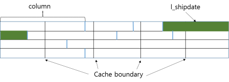 DSM_cache_boundary